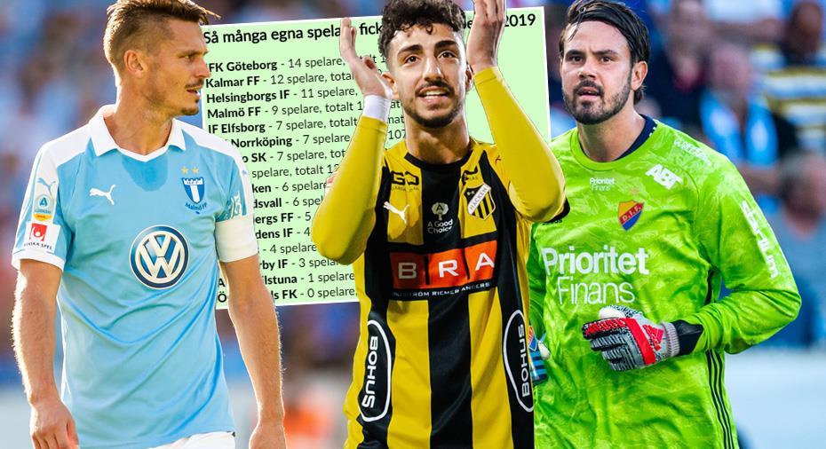 """SAMMANSTÄLLNING: Så många """"egna spelare"""" hade alla allsvenska lag 2019"""